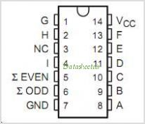 SN74AS280NE4 pinout,Pin out