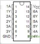 CD74AC14 pinout,Pin out