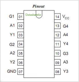 IN74VHCT126 pinout,Pin out
