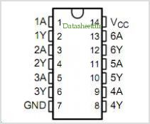 SN54LVC06A pinout,Pin out
