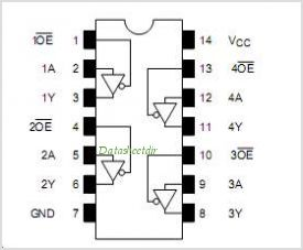 TC74VCX125FK pinout,Pin out