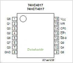 74HC4017N pinout,Pin out