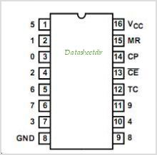CD74HC4017PW pinout,Pin out