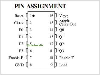 IN74ACT161 pinout,Pin out