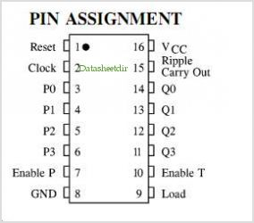 IN74HCT163A pinout,Pin out