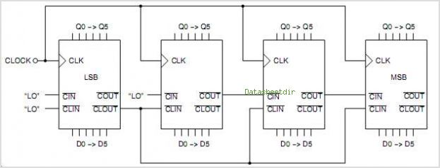 MC100E136FNR2 circuits