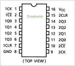 TC74HC4520AF pinout,Pin out
