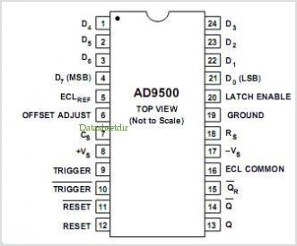 AD9500 pinout,Pin out