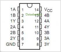 SN54LVC86A pinout,Pin out