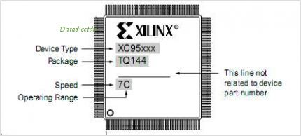 XC95108-7PCG84I pinout,Pin out