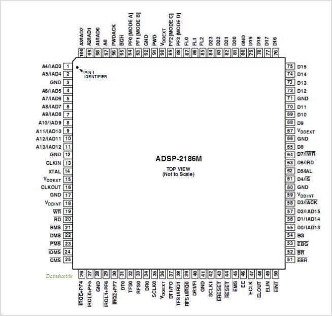 ADSP-2186M pinout,Pin out