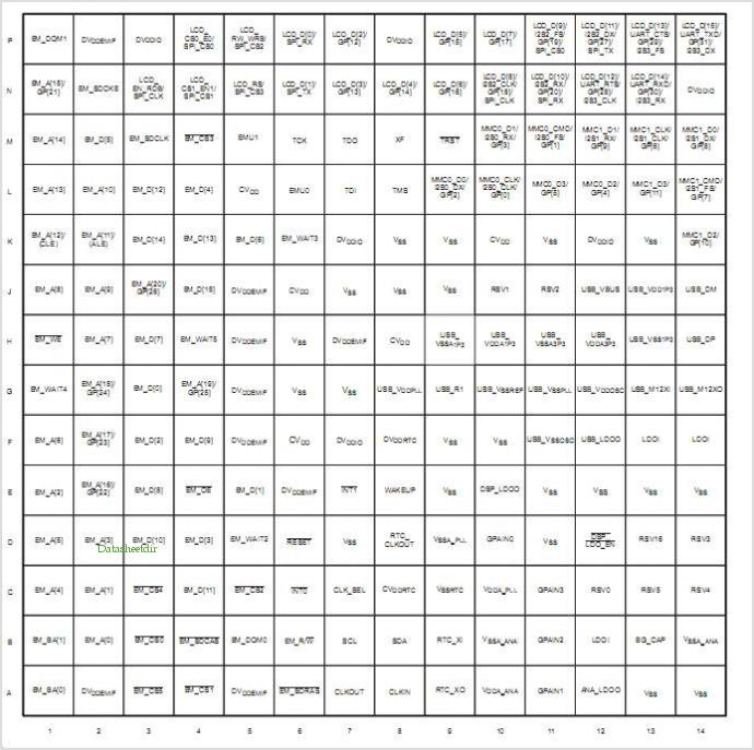 TMS320C5515 pinout,Pin out