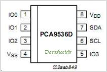 PCA9536 pinout,Pin out