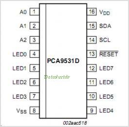PCA9531 pinout,Pin out