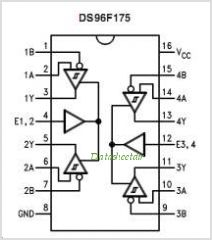 DS96F175M pinout,Pin out