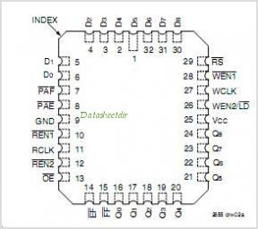IDT72231 pinout,Pin out
