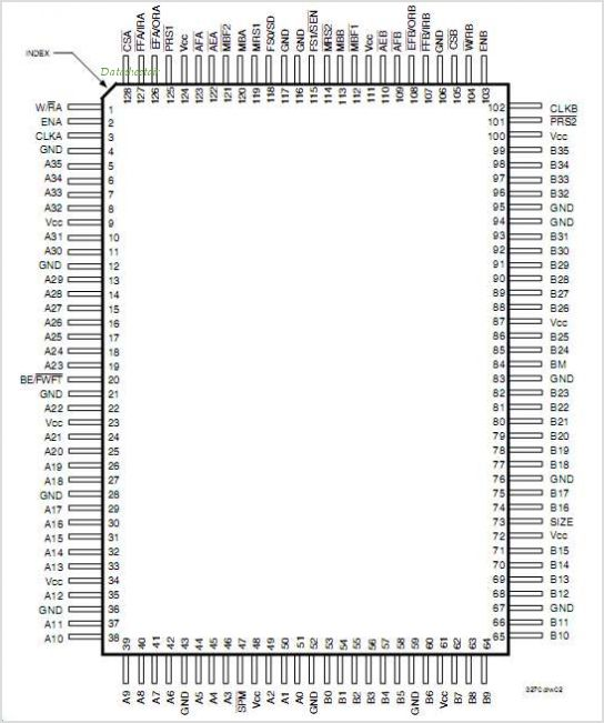 IDT723634 pinout,Pin out