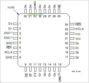 IDT72V10081 pinout,Pin out