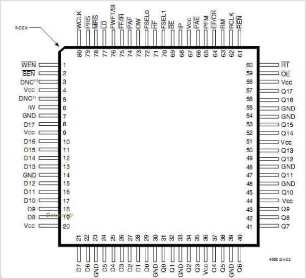 IDT72V293 pinout,Pin out