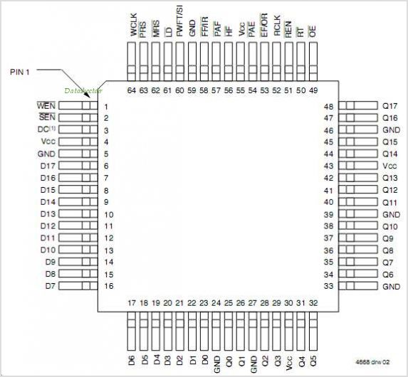 IDT72V295 pinout,Pin out