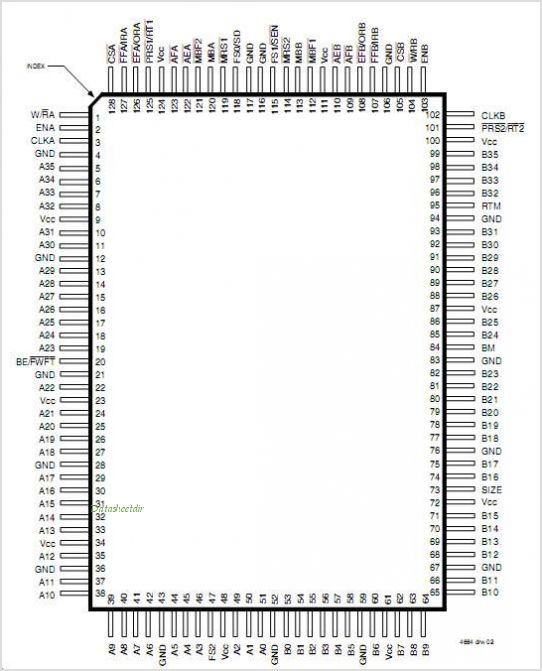IDT72V3654 pinout,Pin out