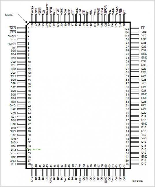 IDT72V3670 pinout,Pin out