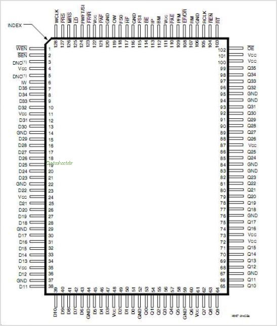 IDT72V3680 pinout,Pin out