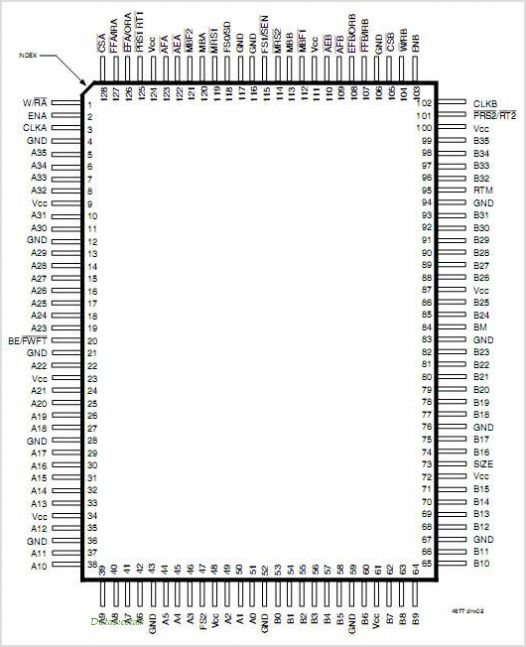 IDT72V3694 pinout,Pin out