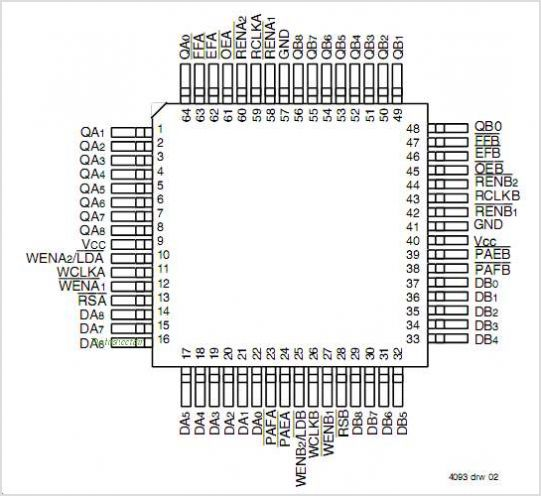 IDT72V821 pinout,Pin out
