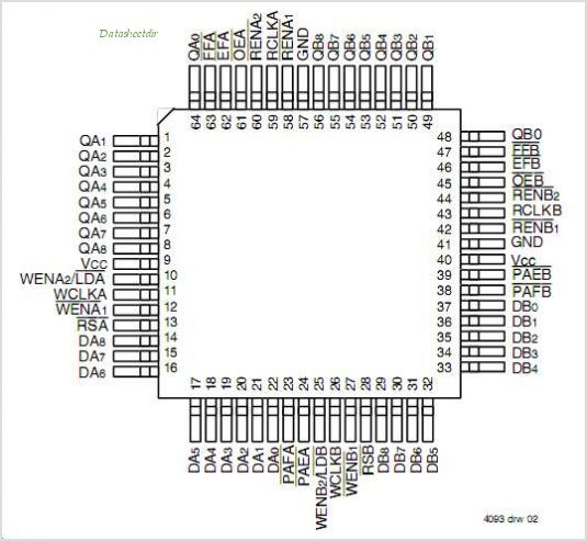 IDT72V851 pinout,Pin out