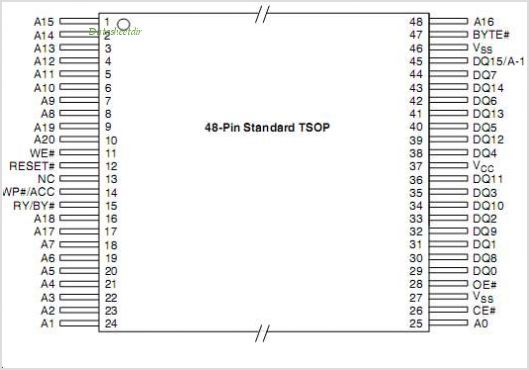 AM29DS323D pinout,Pin out