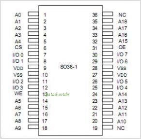 IDT71V424L pinout,Pin out