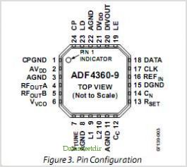 ADF4360-9 pinout,Pin out