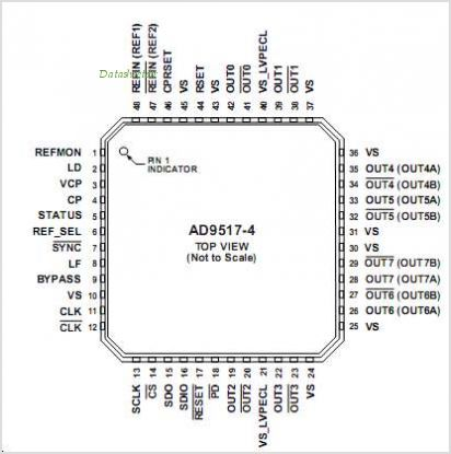 AD9517-1-PCBZ pinout,Pin out