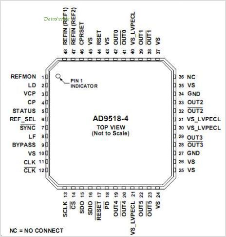 AD9518-1BCPZ-REEL7 pinout,Pin out
