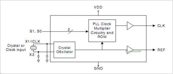 ICS502MILFT circuits
