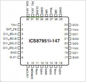 ICS87951-147 pinout,Pin out