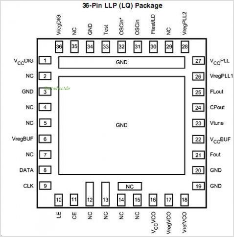 LMX2531LQ1570E pinout,Pin out