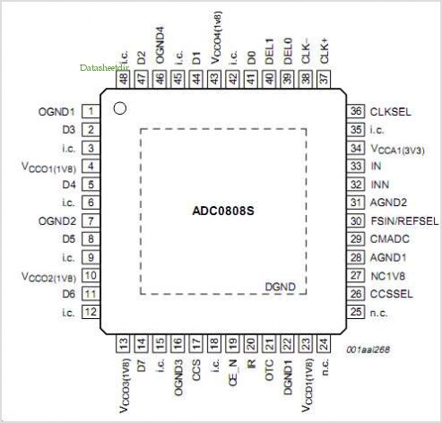 ADC0808S125 pinout,Pin out