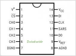 ADC0834CCN pinout,Pin out