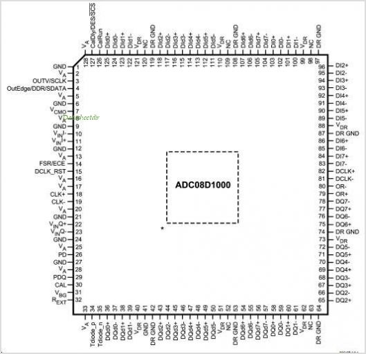 ADC08D1000 pinout,Pin out