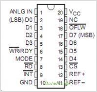 TLC0820ACFNG3 pinout,Pin out