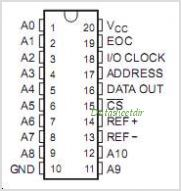 TLC1542CFNG3 pinout,Pin out