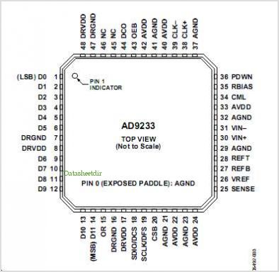 AD9233 pinout,Pin out