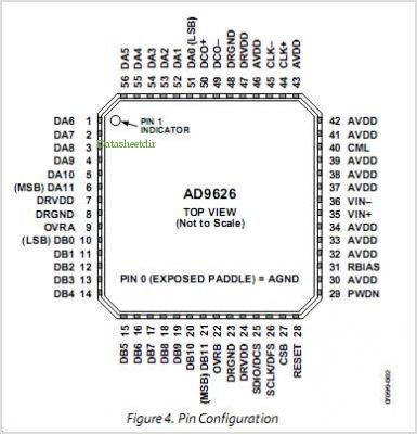 AD9626 pinout,Pin out