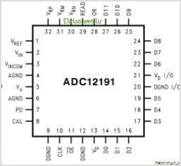 ADC12191 pinout,Pin out