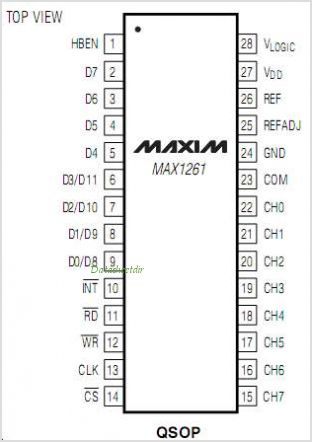 MAX1261ACEIT pinout,Pin out