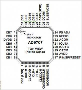 AD9707BCPZRL pinout,Pin out