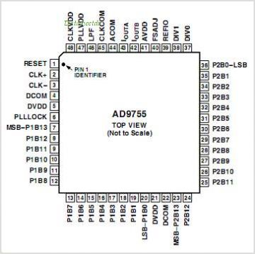 AD9755 pinout,Pin out