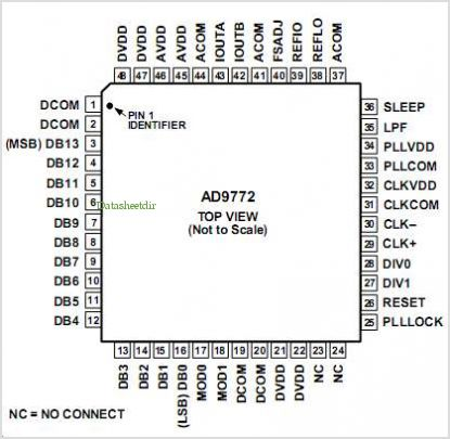 AD9772 pinout,Pin out